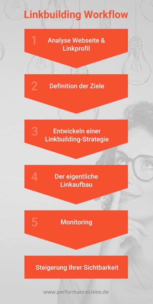 Linkbuilding Agentur: Workflow beim Linkaufbau