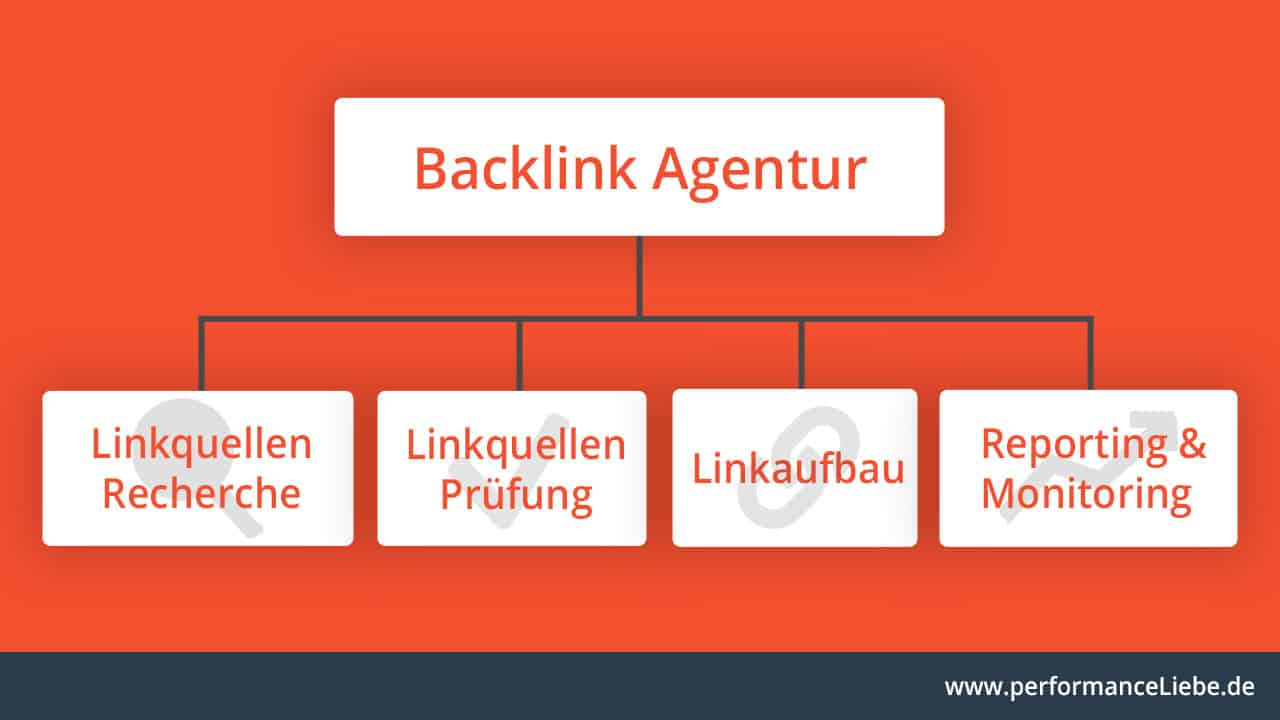 Seriöse Backlink Agentur