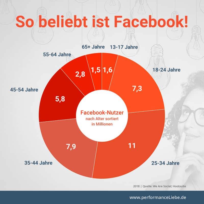 So beliebt ist Facebook
