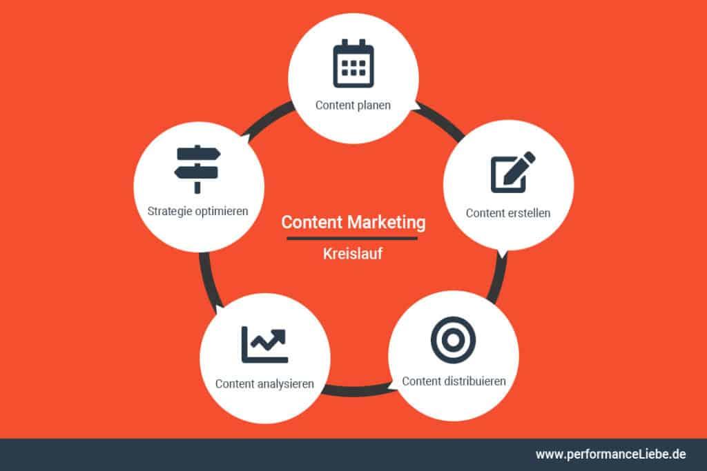 Content Marketing Kreislauf