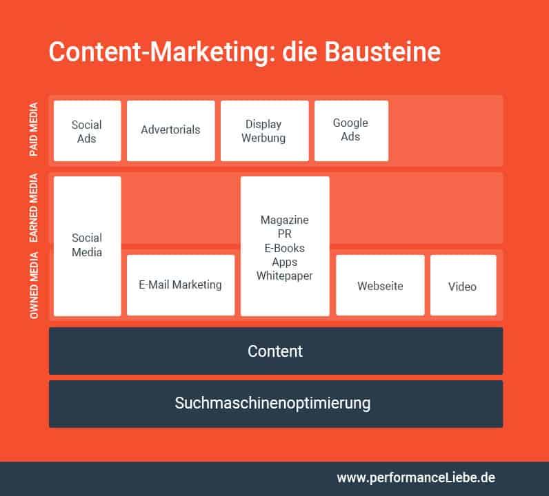 Content-Marketing: die Bausteine