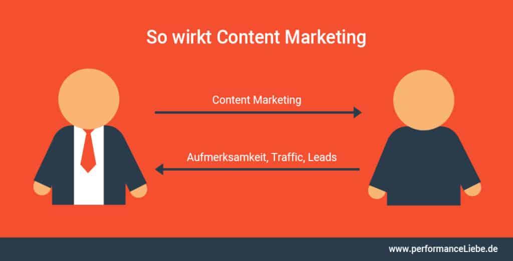 So wirkt Content Marketing