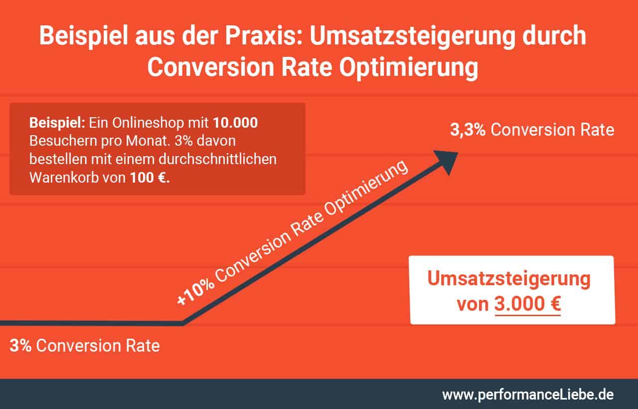 Umsatzsteigerung durch Conversion Optimierung
