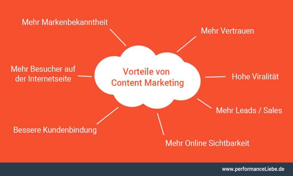 Vorteile von Content Marketing