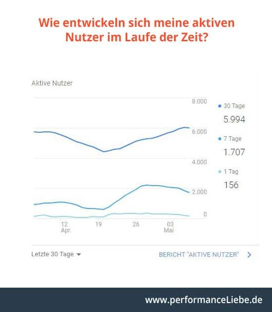Mit Google Analytics die Entwicklung der Besucherzahlen verfolgen