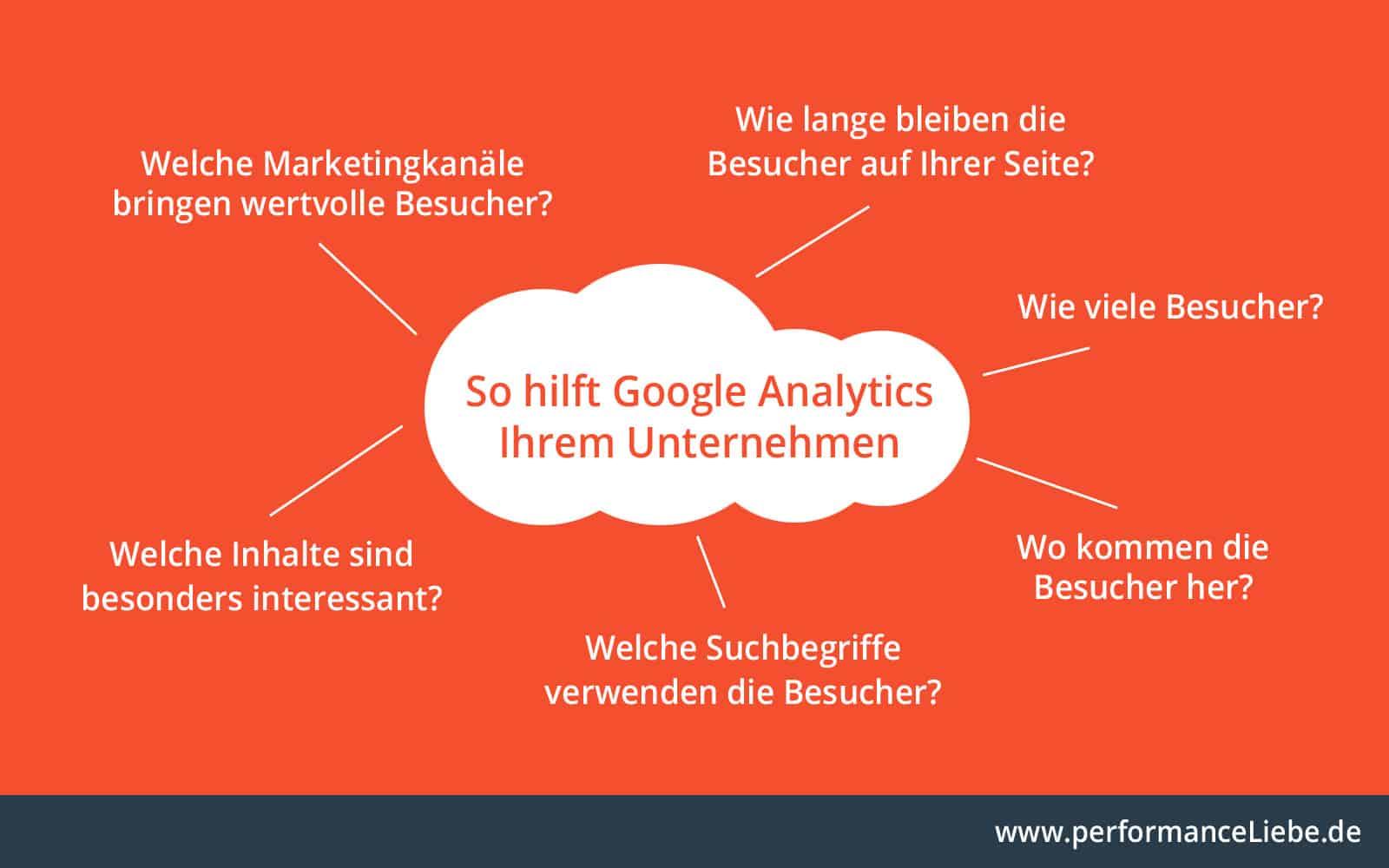 So hilft Google Analytics Ihrem Unternehmen